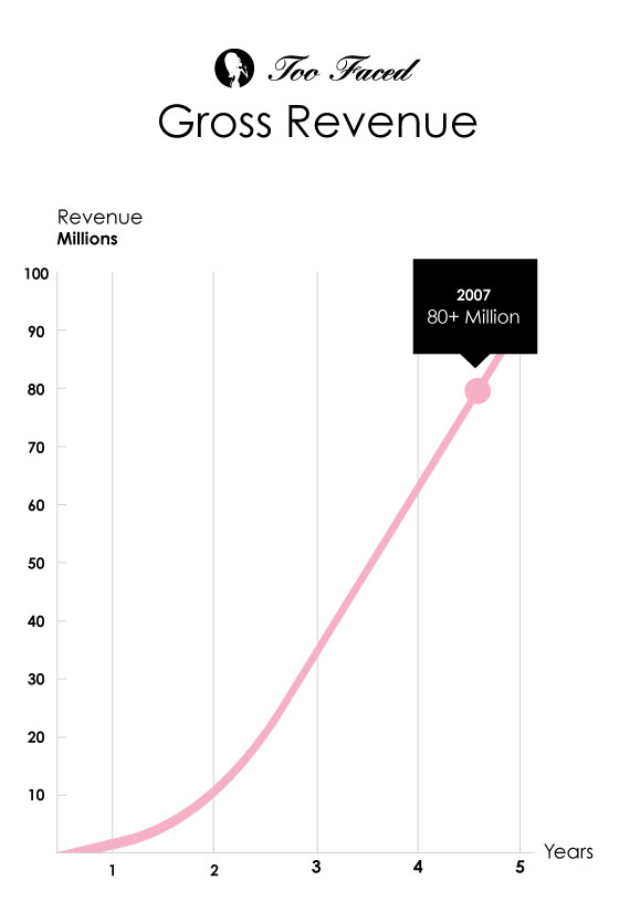 Too Faced growth chart 2002 to 2007