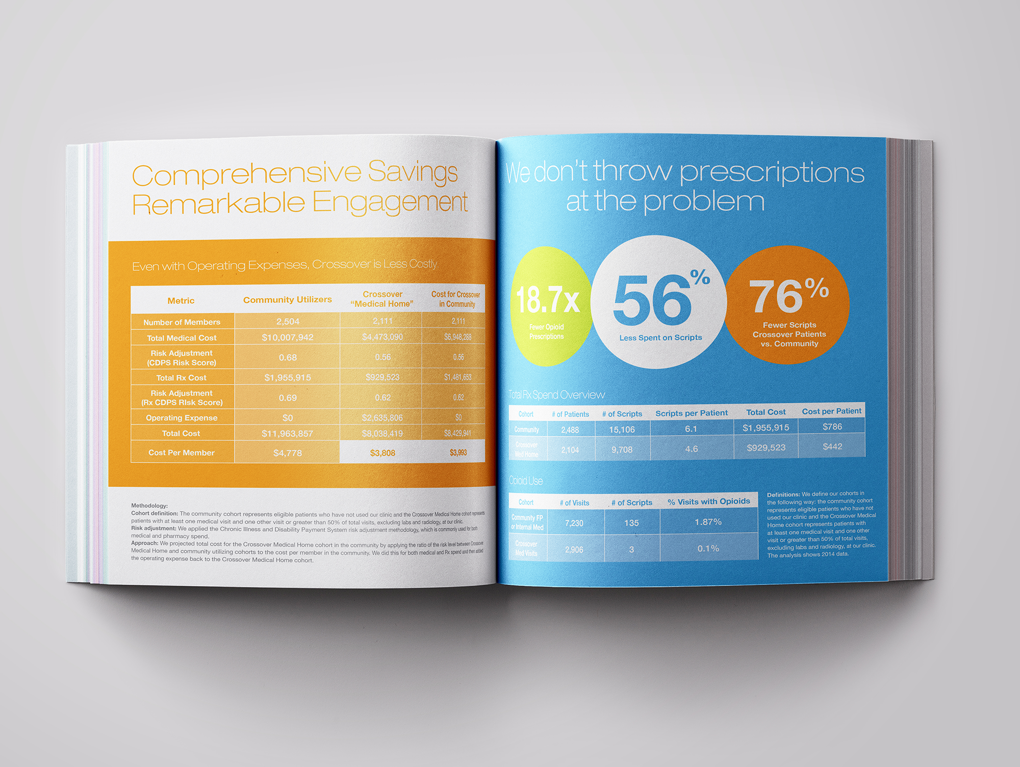 Crossover Health book design layout